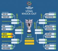 đội bóng mạnh nhất vòng đấu loại Asian Cup 2019