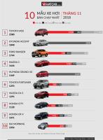 Mẫu xe ô tô bán chạy nhất tháng 11/2018