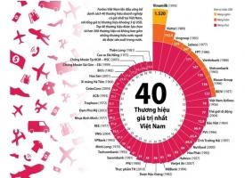 Thương hiệu giá trị nhất Việt Nam năm 2016