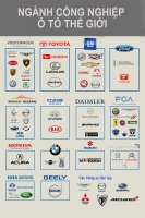 Top 15 Thương hiệu ô tô lớn nhất thế giới