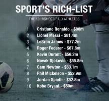 Vận động viên thể thao có thu nhập cao nhất thế giới năm 2016