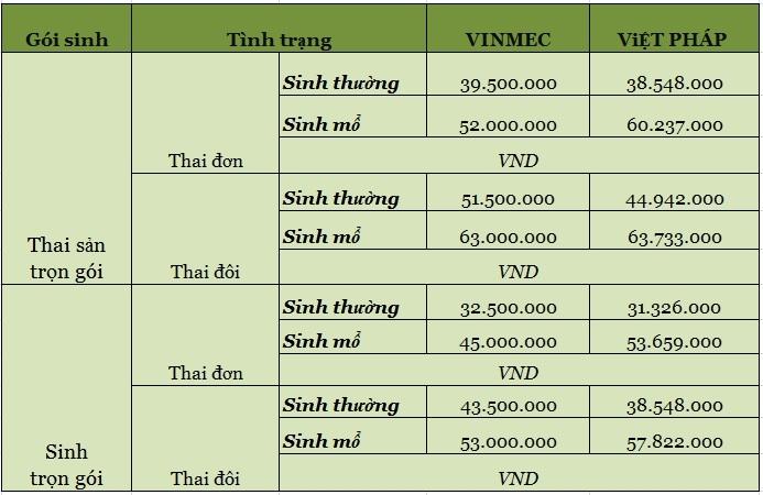 Bảng giá tham khảo sinh trọn gói và Thai sản trọn gói  2017