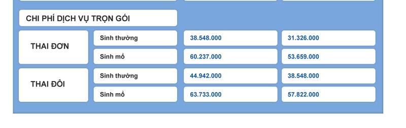 Bảng chi phí sinh con tại bệnh viện Việt Pháp