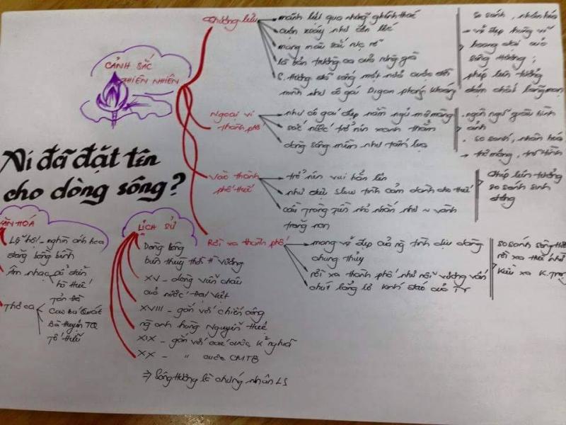 Vẽ sơ đồ tư duy sẽ giúp bạn hệ thống lại kiến thức một cách dễ dàng và khoa học