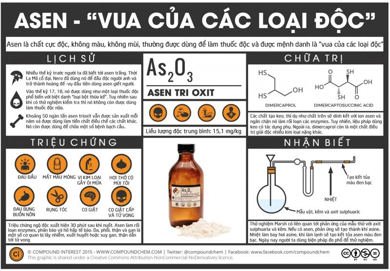 Asen độc thực chất là gì?