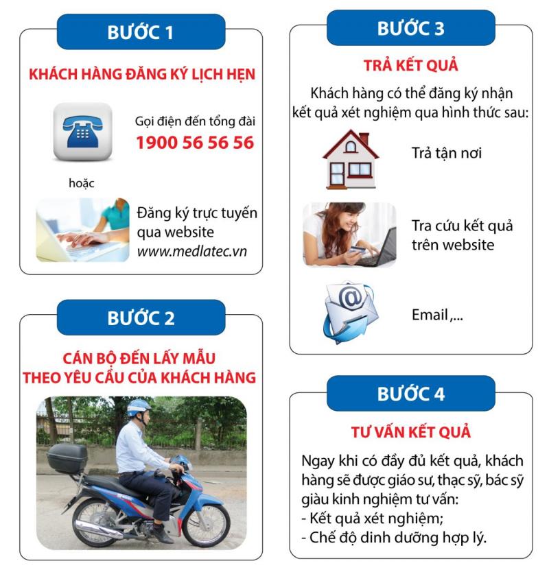 Các bước sử dụng dịch vụ