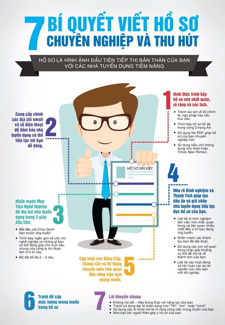 Các trang web này sẽ giúp bạn có một CV hoàn hảo nhất.