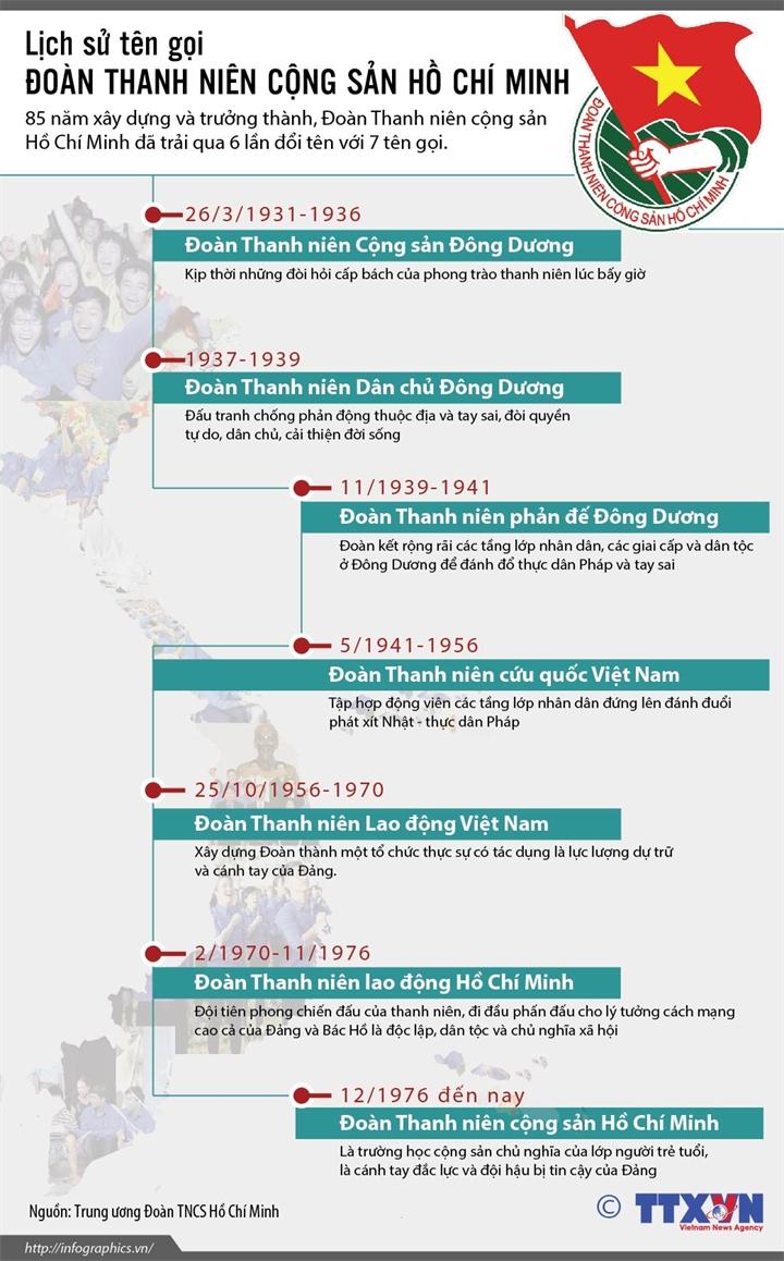 Lịch sử tên gọi của Đoàn TNCS Hồ Chí Minh