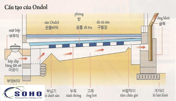Cấu trúc nhà ondol.