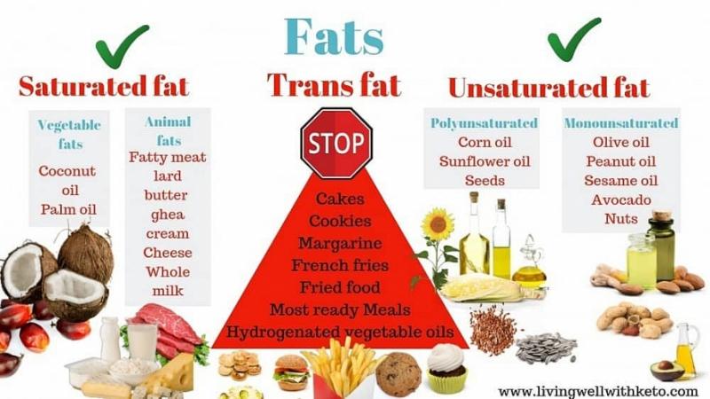 Lựa chọn chất béo khôn ngoan