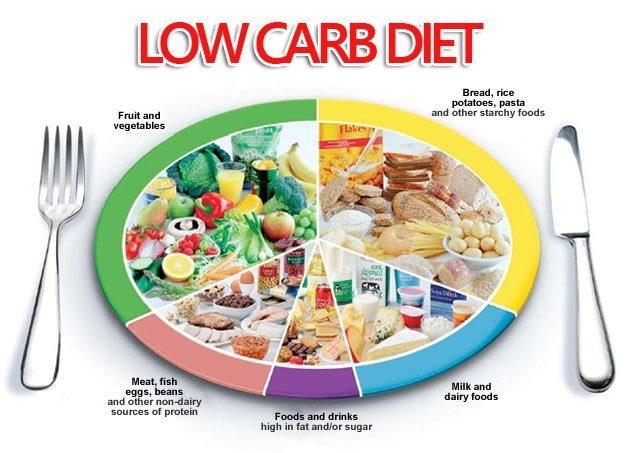 Chế độ ăn dinh dưỡng và hợp lý
