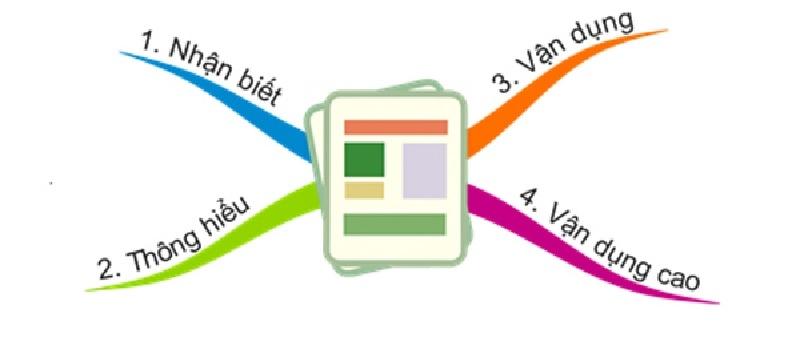 Cấu trúc chung dạng đề môn Văn thi Đại học