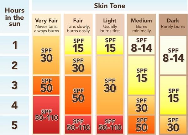 Chỉ số SPF phù hợp đối với từng loại da