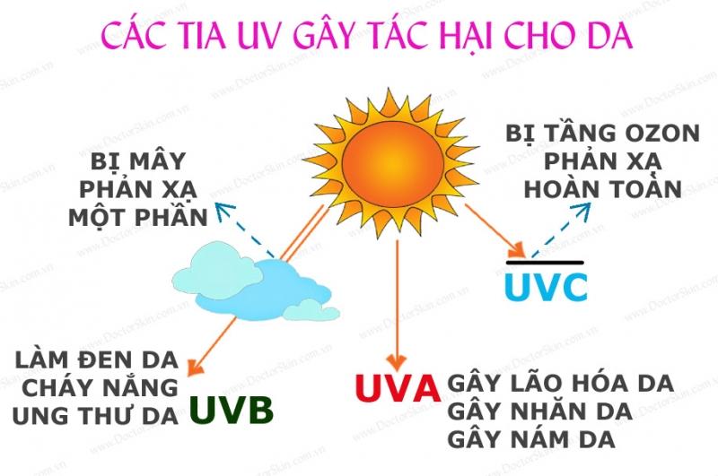 Tác hại của kia UV đối với làn da