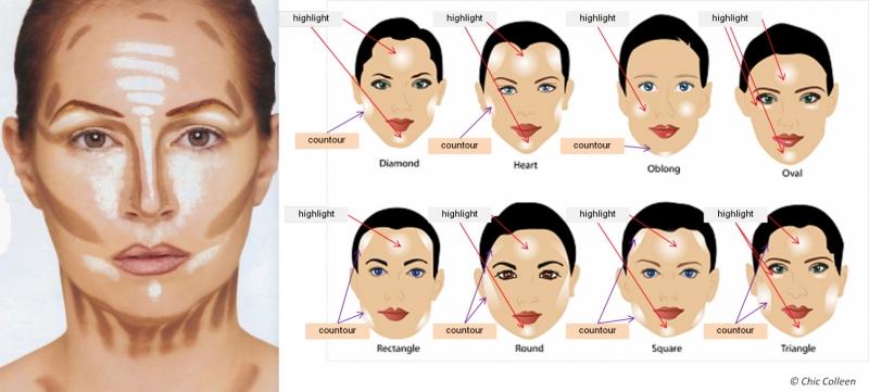 Gợi ý tạo khối cho từng khuôn mặt