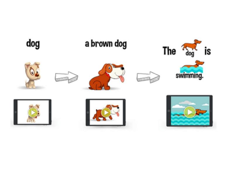 Chủ đề, nội dung phân loại thông minh theo logic
