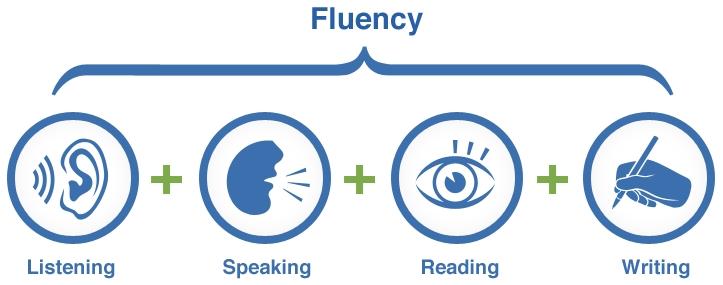 Tiếng Anh quan trọng cả 4 kỹ năng
