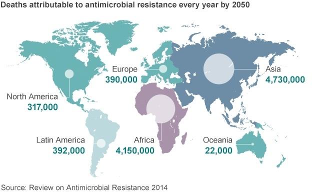 Dự đoán số lượng người chết mỗi năm do kháng kháng sinh từ năm 2050