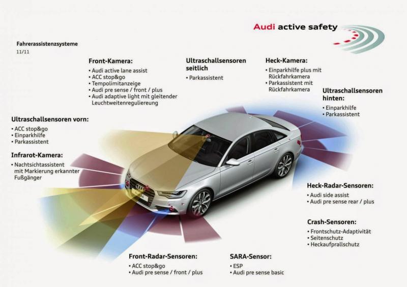 Công nghệ an toàn Audi Pre sense 360