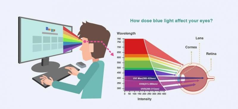 Ảnh hưởng của ánh sáng xanh đến mắt