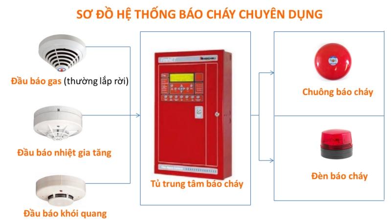 Công Ty Cổ Phần PCCC & Dịch Vụ Thương Mại Thái An