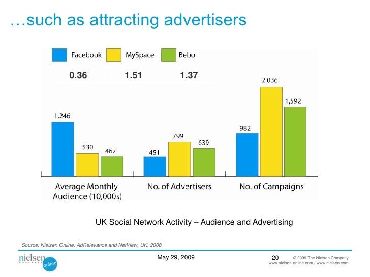 Cuộc khảo sát chiến dịch quảng cáo của công ty Nielsen