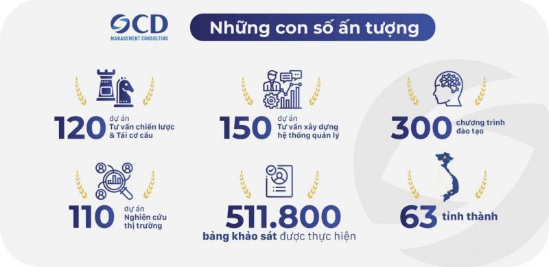 Công ty tư vấn quản lý OCD