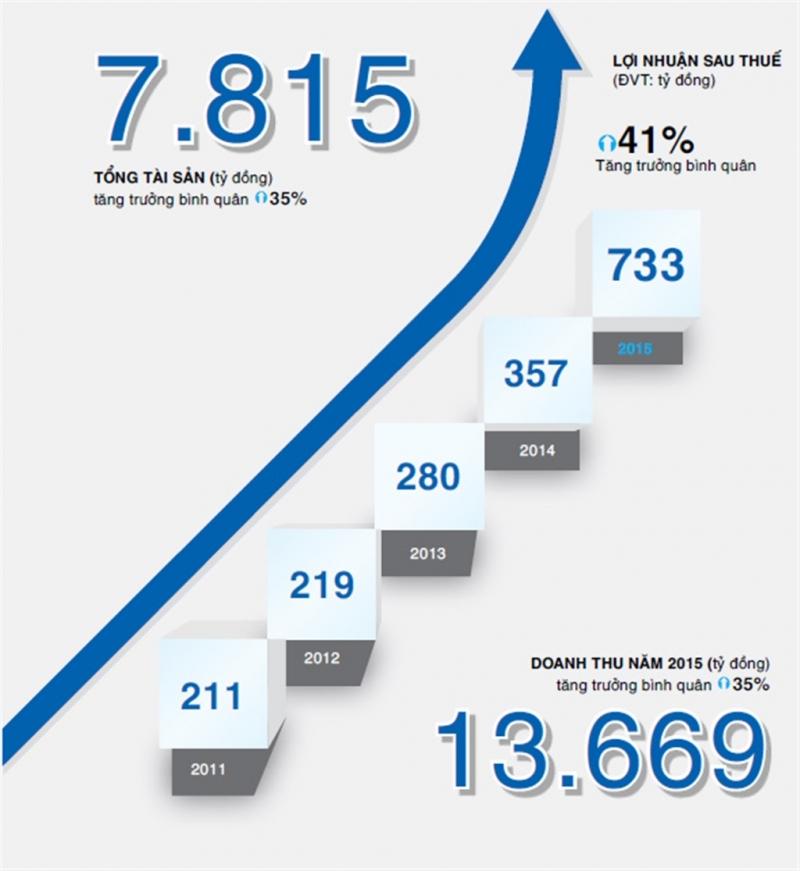Con số thống kê về doanh thu của công ty.