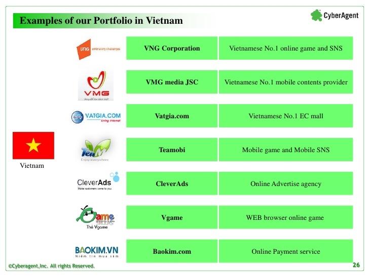 Các công ty tại Việt Nam được quỹ rót vốn