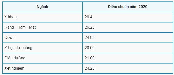 Điểm chuẩn ĐH Y Dược Thái Nguyên năm 2020