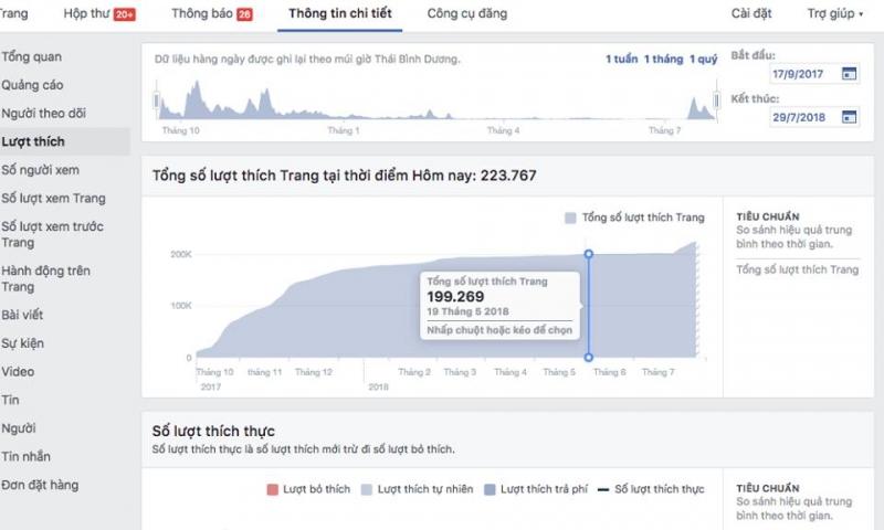 Dịch vụ mua bán fanpage của Trịnh Tình