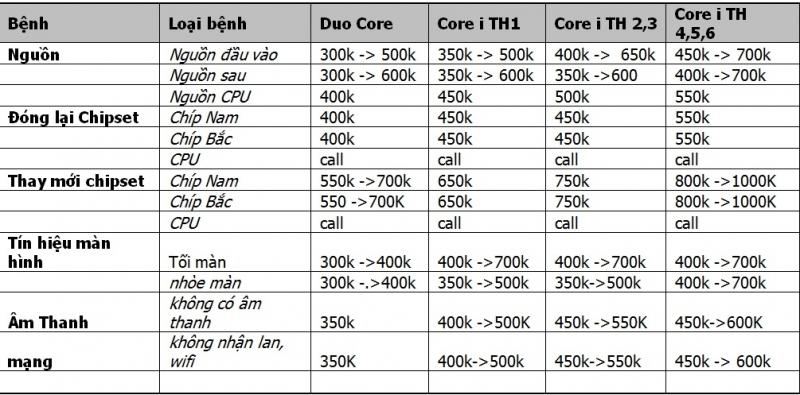 Bảng giá dịch vụ sửa chữa main – bo mạch chủ laptop