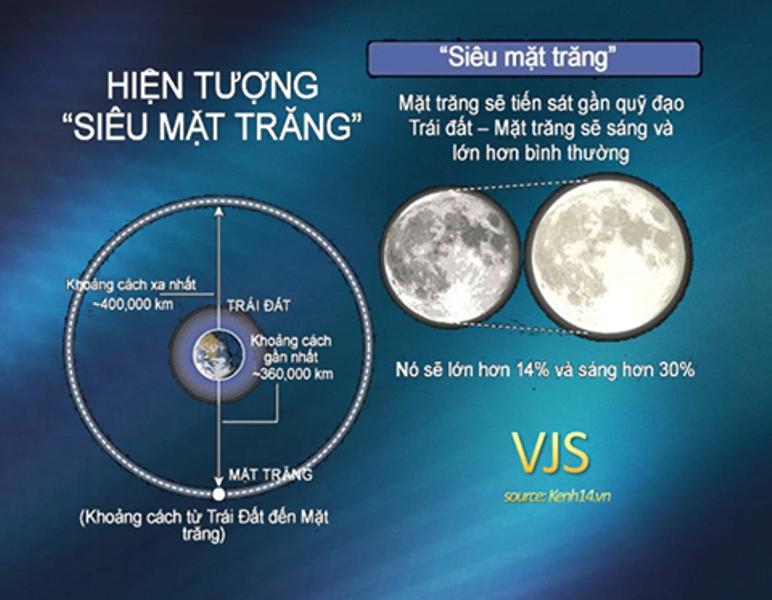 Siêu trăng là gì?