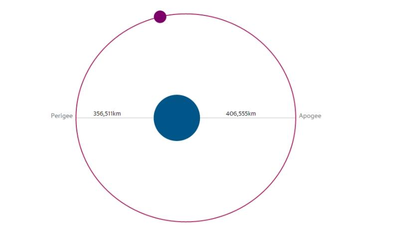 Điều gì gây nên hiện tượng siêu trăng?
