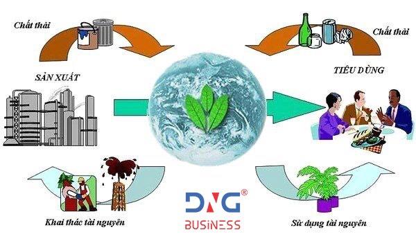 DNG Business