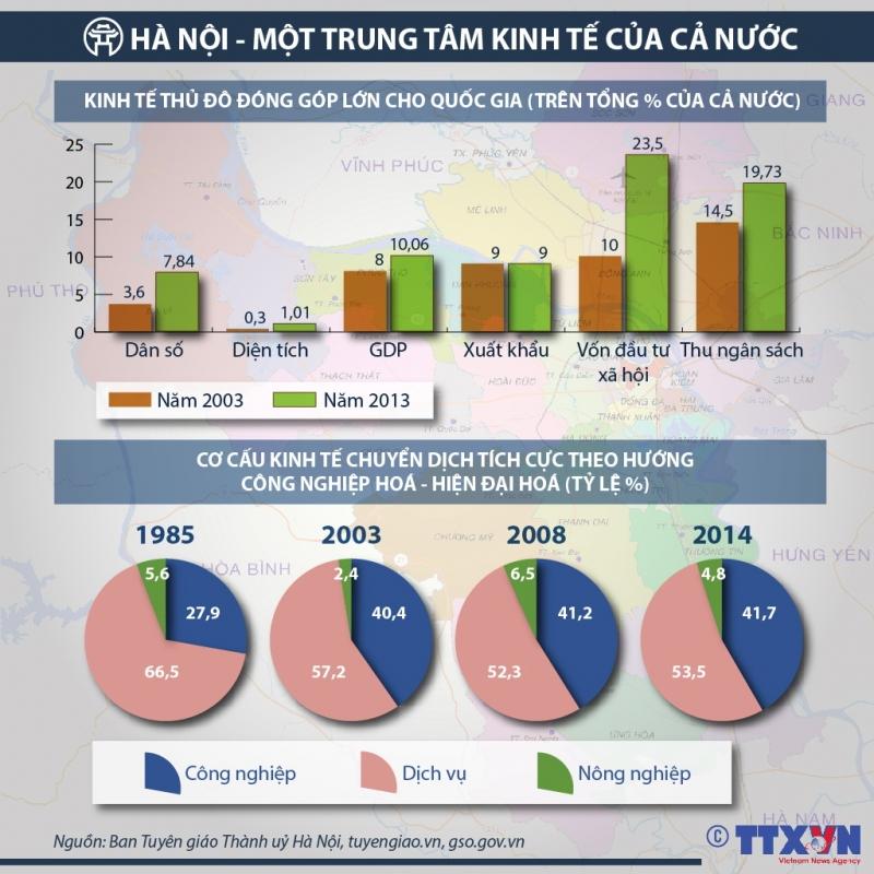 Kinh tế Hà Nội là động lực phát triển kinh tế vùng Đồng bằng sông Hồng