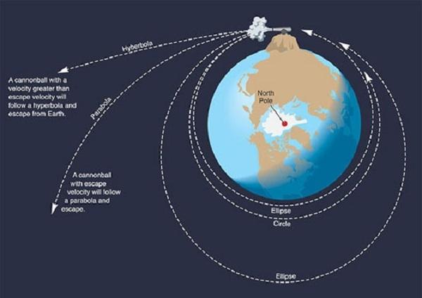 Pháo quỹ đạo của Newton