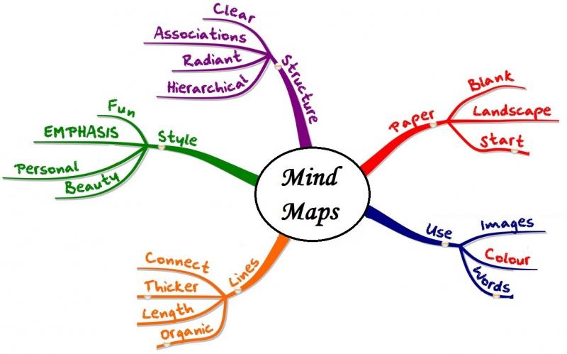 Sử dụng sơ đồ mindmap