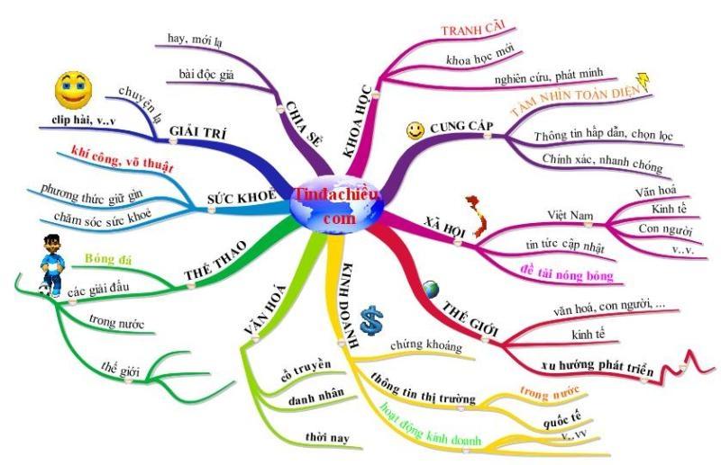 Dùng phương pháp ghi nhớ hiệu quả như sơ đồ mind map