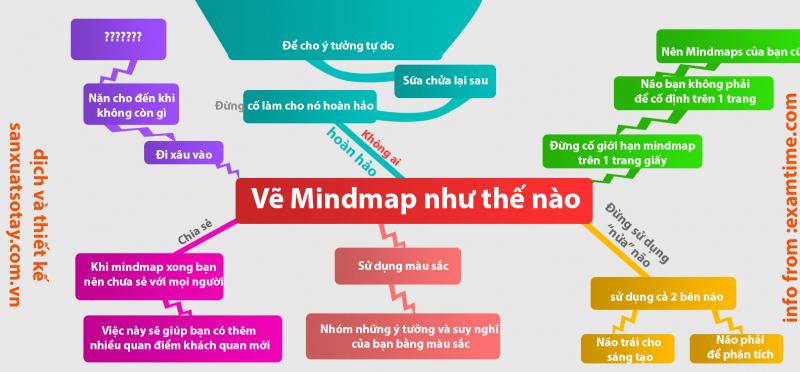 Dùng phương pháp ghi nhớ hiệu quả như sơ đồ mindmap