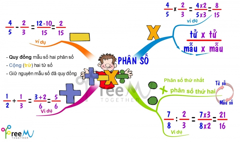 Phần mền Edraw Mind Map