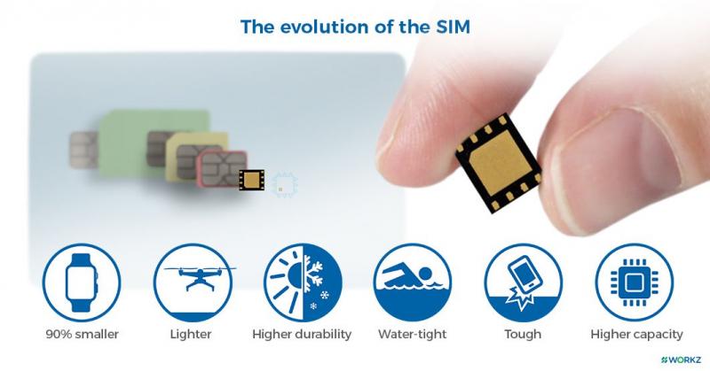 eSIM sẽ khiến các thiết bị công nghệ nhỏ gọn hơn trong tương lai