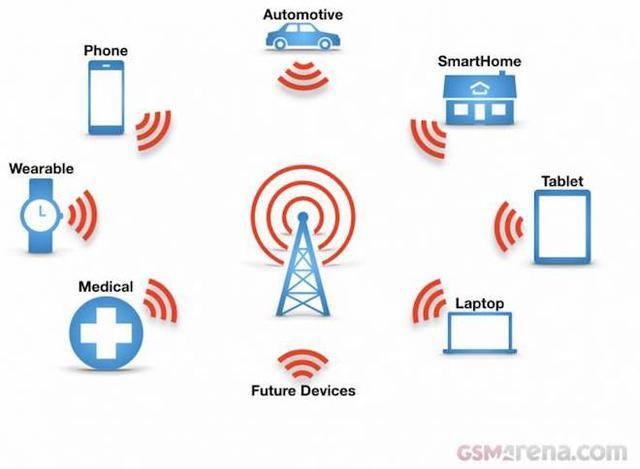 eSIM sẽ tác động tích cực đến Internet of Things