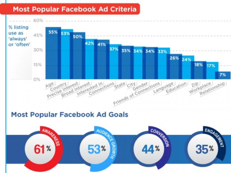 Facebook Ads đang là đối thủ cạnh tranh trực tiếp và lớn nhất của Google Ads.