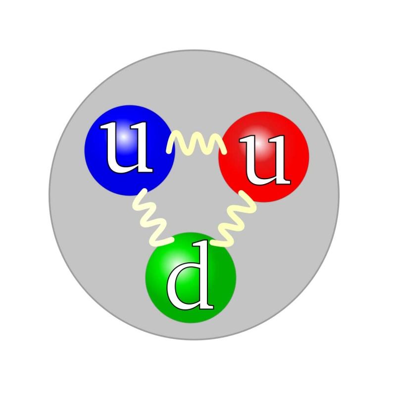 Hạt sơ cấp Quarks