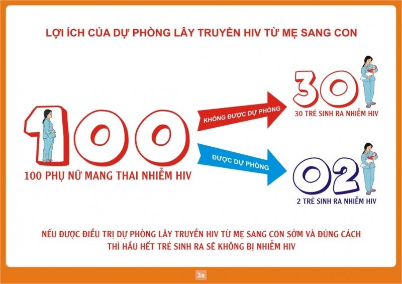 Tầm quan trọng của dự phòng lây truyền HIV từ mẹ sang con
