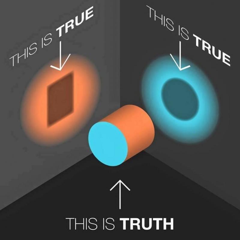 Thay đổi tầm nhìn khách quan - bao quát