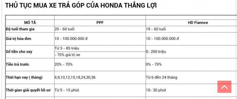 Top 5 địa chỉ mua xe máy trả góp uy tín nhất ở Hà Nội