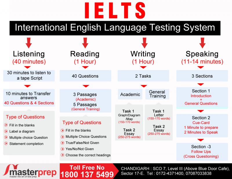 Một lượng lớn đề thi phong phú, đa dạng trên IELTS Exam