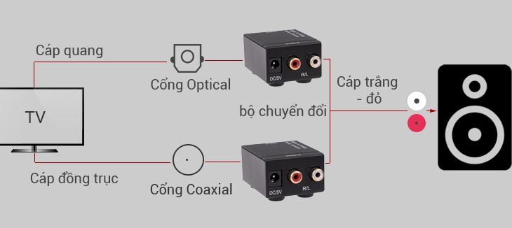 Kết nối qua cổng Optical